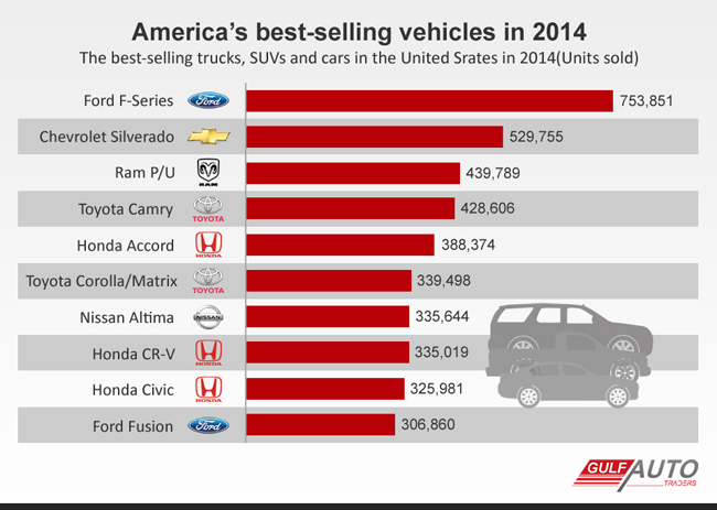 America S Top Selling Cars Suvs And Trucks 2014 Gulfautotraders
